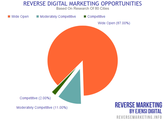 Reverse Digital Marketing